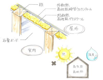 サイエンスホーム八戸|オンリーワンをカタチにする「Sクラス」:真壁造り・外張り断熱